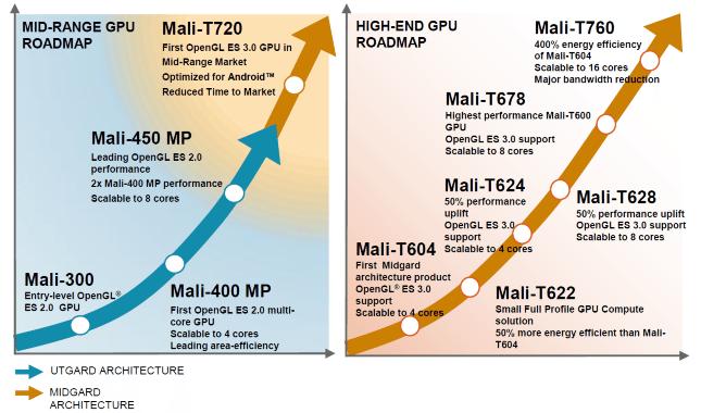 099fMali T720 and T760 graph